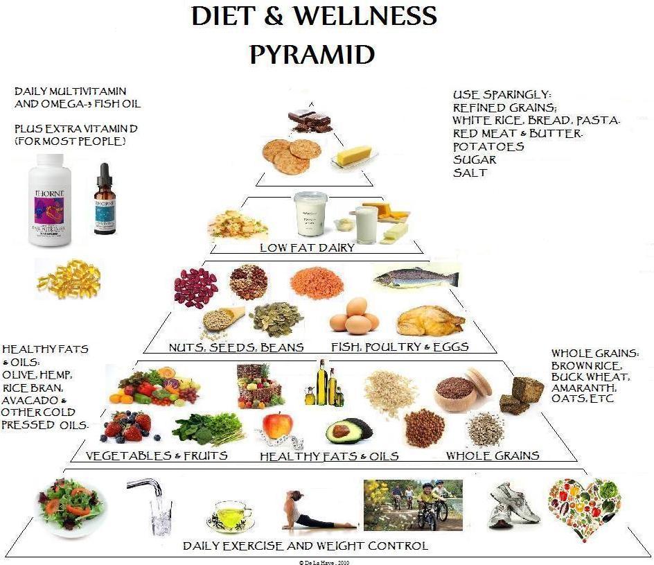 The Diabetic Food Pyramid